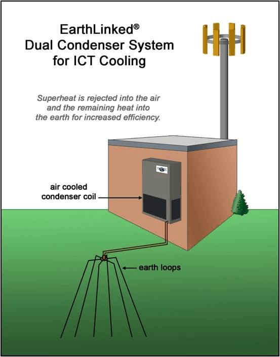 Earthlinked dual condenser system-resized-600