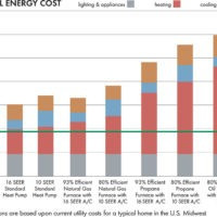 heat pump efficiency cost graph