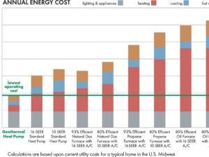 heat pump efficiency cost graph