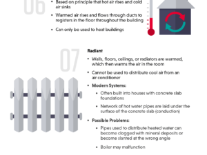Understanding the HVAC System infographic