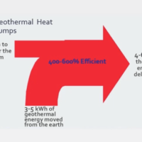 efficiency of geothermal heat pumps