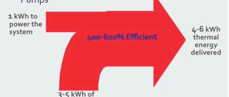 Leverage, efficiency of geothermal heat pumps