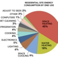 residential site energy consumption