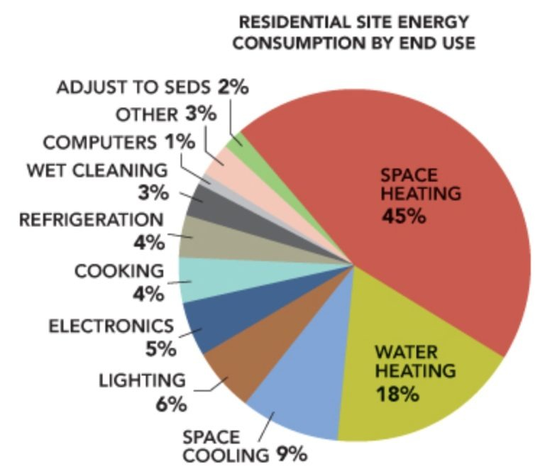 The Residential Energy Use Pie