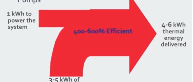 Leverage, efficiency of geothermal heat pumps