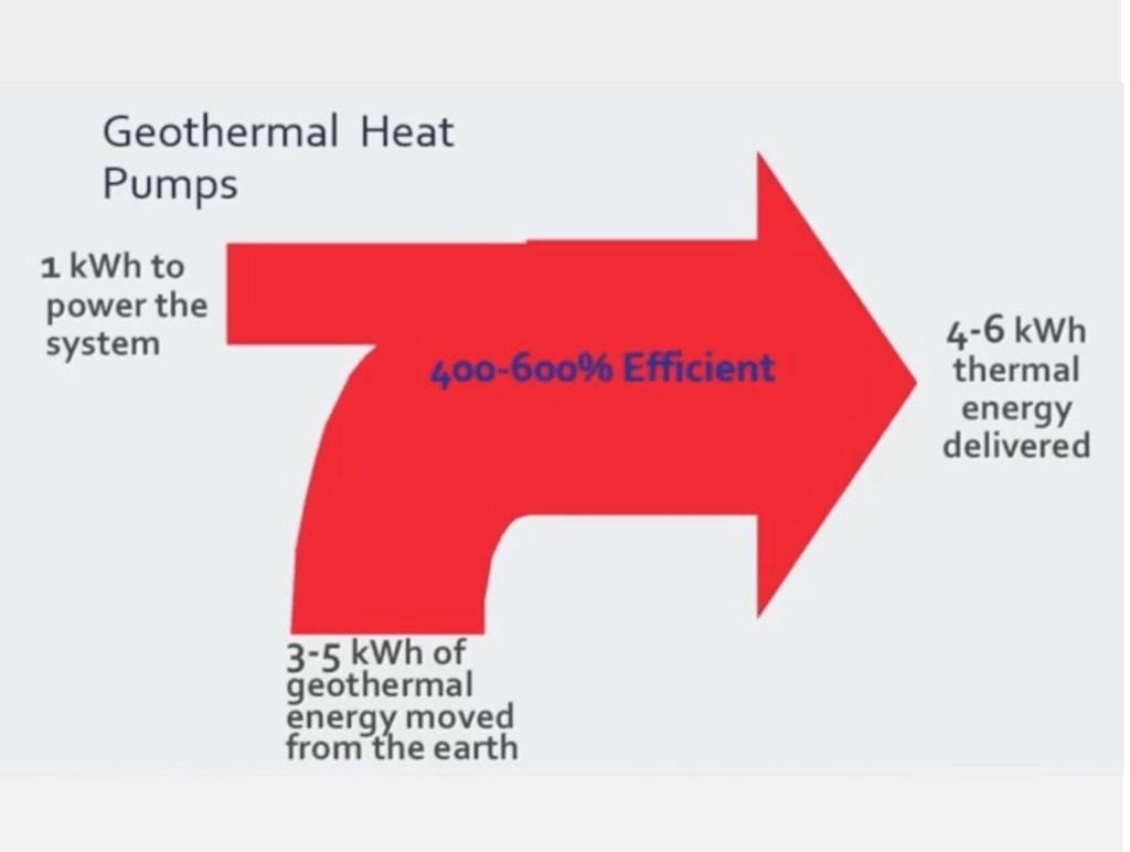 efficiency of geothermal heat pumps