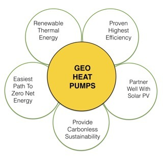 Sustainability of geothermal heat pumps